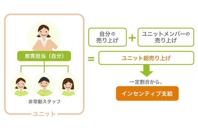 「ユニット制の活用」イメージ画像